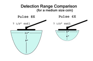 Detection range comparison between Pulse 6X and Pulse 8X